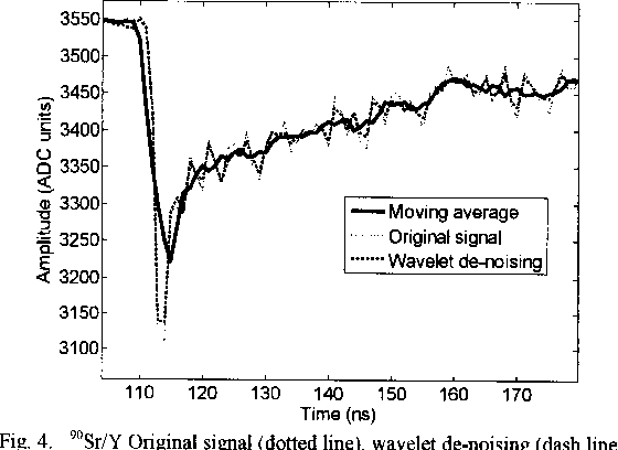 Fig. 4. 90Sr/Y Original signal (dotted line), wavelet de-noising (dash line) and smoothing using a 5-point moving average filter (solid line).