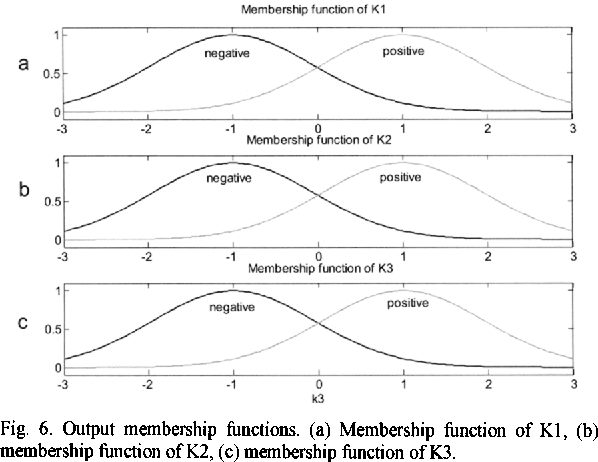Fig. 6. Output membership functions. (a) Membership function of KI, (b) membership function ofK2, (c) membership function ofK3.