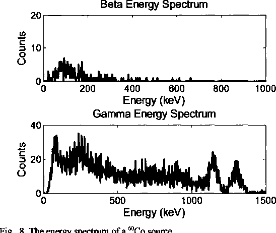 Fig. 8. The energy spectrum of a 6OCO source.