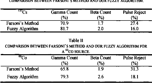 Table II COMPARISON BElWEEN FARSONI'S MEllIOD AND OUR FUZZY ALGORllllM FOR A6OCO SOURCE.