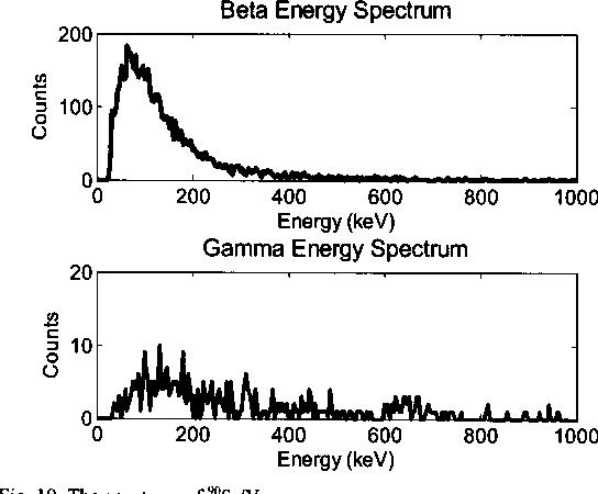 Fig. 10. The spectrum of 90Sr/Y.