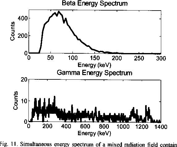 Fig. 11. Simultaneous energy spectrum of a mixed radiation field containing 60Co and 9~C.
