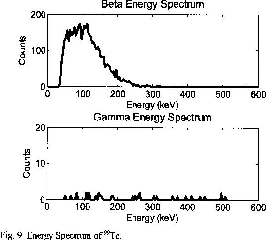 Fig. 9. Energy Spectrum of 99Tc.