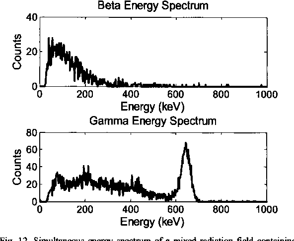 Fig. 12. Simultaneous energy spectrum of a mixed radiation field containing 137CS and 9OSr/Y.