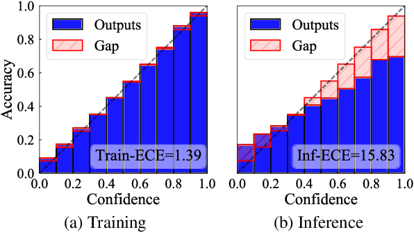 Figure 1 for On the Inference Calibration of Neural Machine Translation