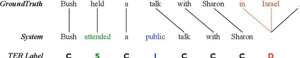Figure 3 for On the Inference Calibration of Neural Machine Translation