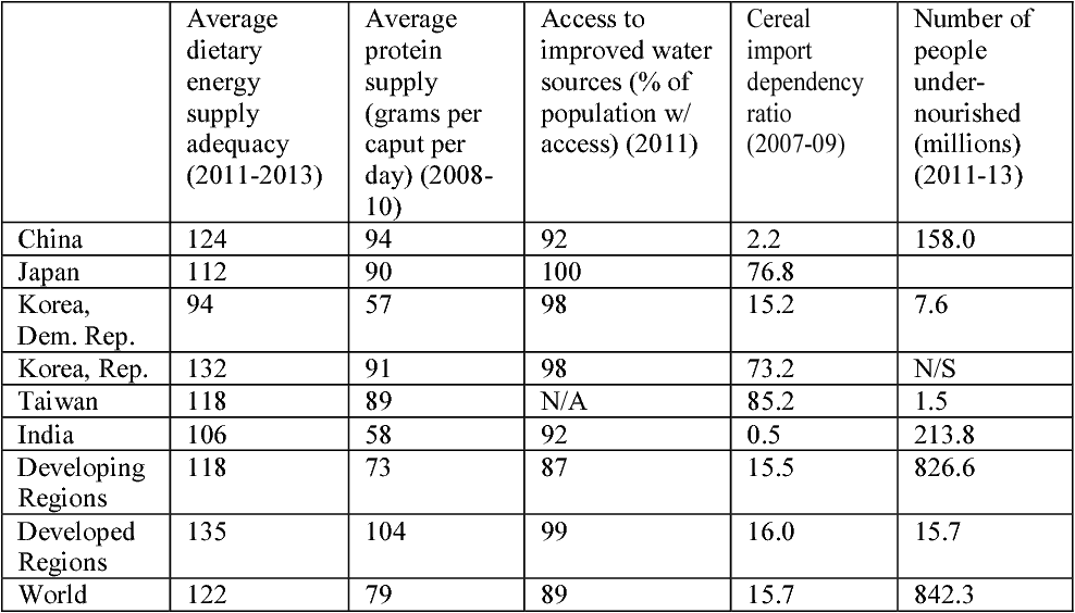 Table 1 from Japan ' s Food Security Issues : A Geopolitical