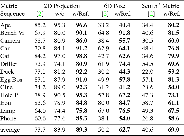 Figure 4 for BB8: A Scalable, Accurate, Robust to Partial Occlusion Method for Predicting the 3D Poses of Challenging Objects without Using Depth
