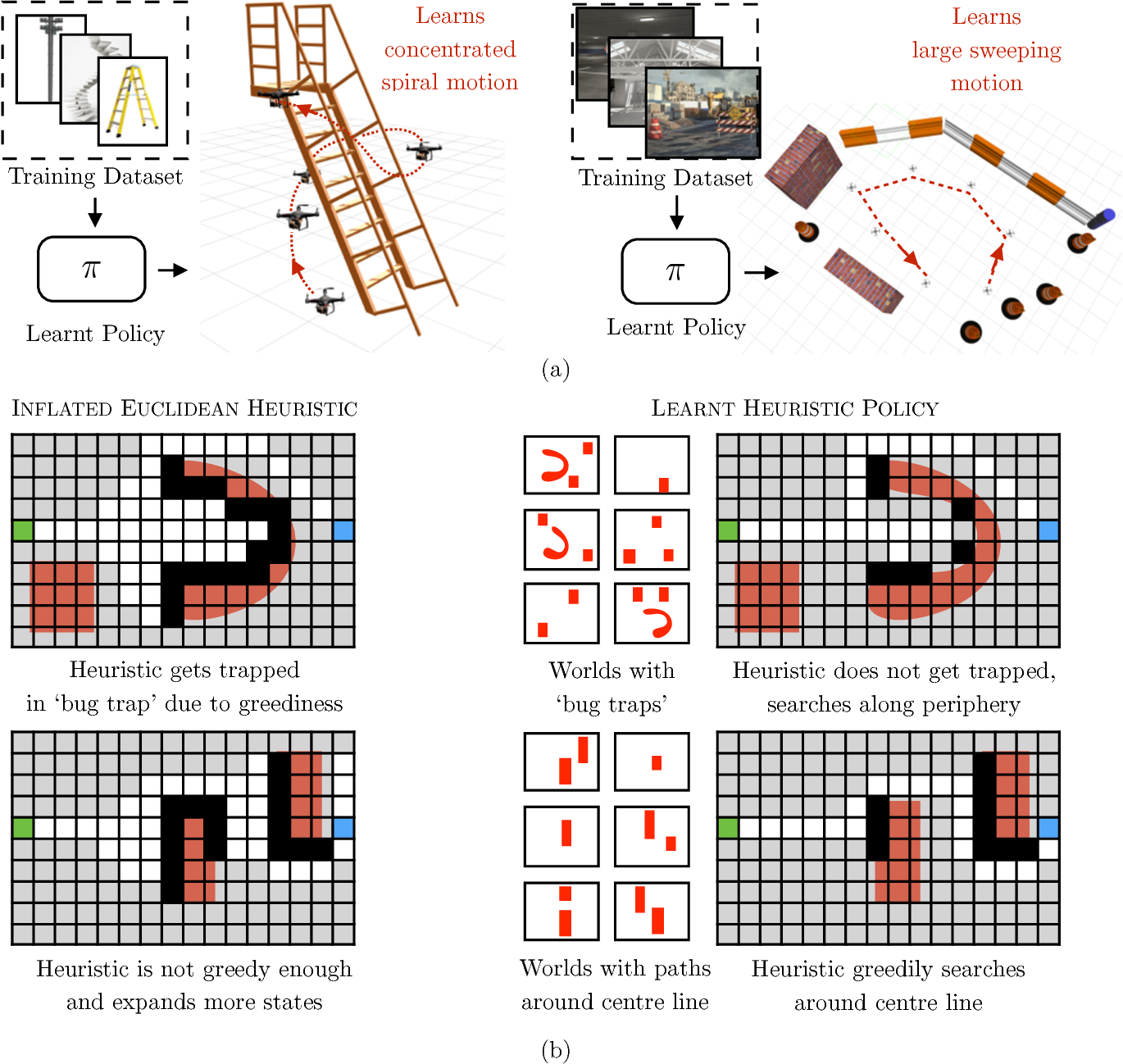 Figure 1 for Data-driven Planning via Imitation Learning