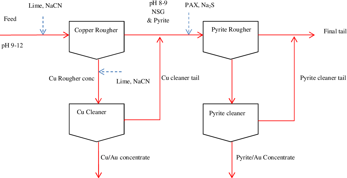 PDF] Developing a bulk circuit suitable for chalcopyrite-pyrite ores