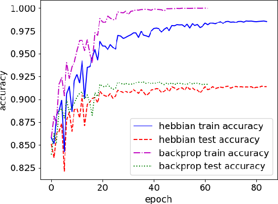 Figure 4 for PyTorch-Hebbian: facilitating local learning in a deep learning framework