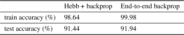 Figure 3 for PyTorch-Hebbian: facilitating local learning in a deep learning framework