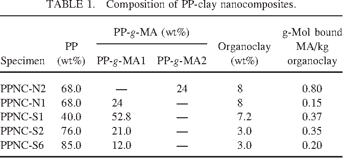 Table 1 from Extrusion of linear polypropylene–clay nanocomposite