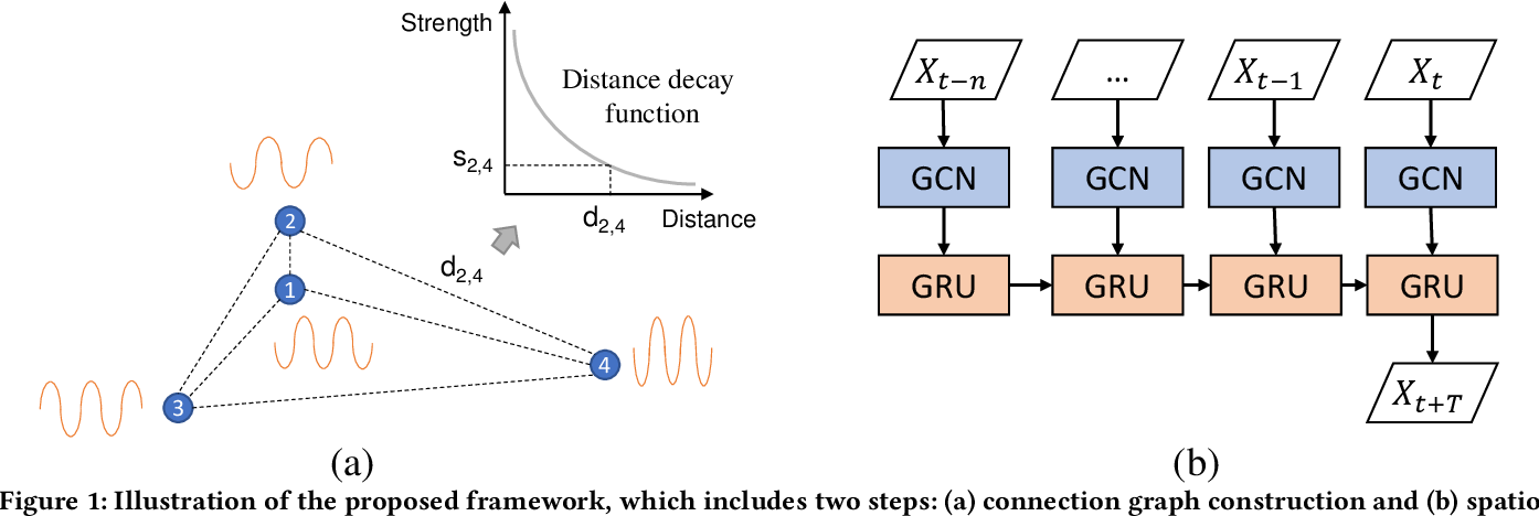 Figure 1 for Spatio-temporal Parking Behaviour Forecasting and Analysis Before and During COVID-19