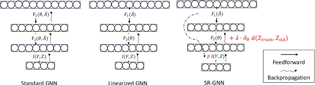 Figure 3 for Shift-Robust GNNs: Overcoming the Limitations of Localized Graph Training data