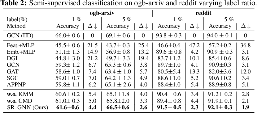 Figure 4 for Shift-Robust GNNs: Overcoming the Limitations of Localized Graph Training data