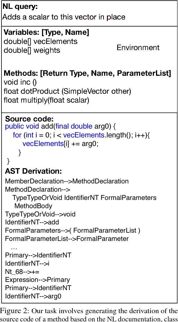 Figure 3 for Mapping Language to Code in Programmatic Context