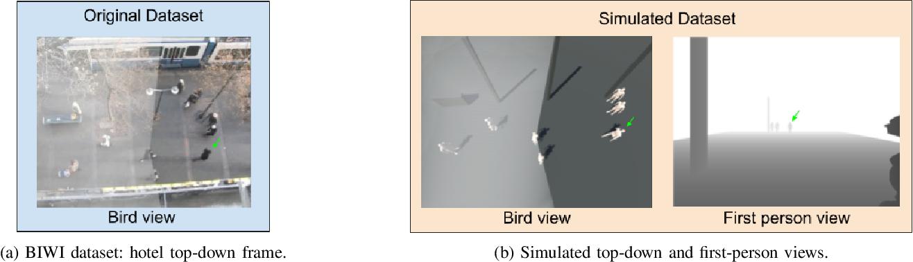 Figure 1 for DeepSocNav: Social Navigation by Imitating Human Behaviors