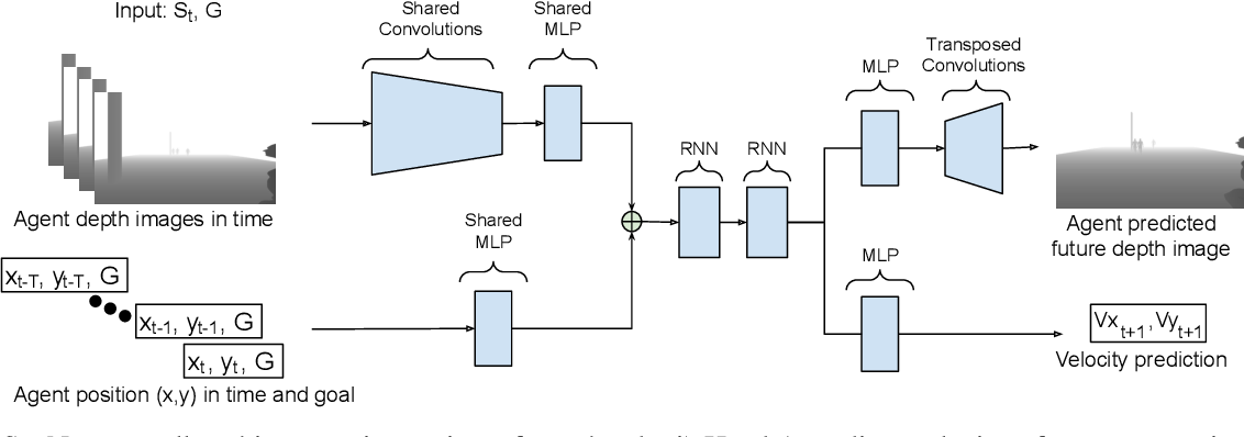 Figure 2 for DeepSocNav: Social Navigation by Imitating Human Behaviors