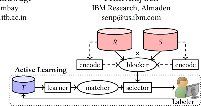 Figure 1 for Deep Indexed Active Learning for Matching Heterogeneous Entity Representations