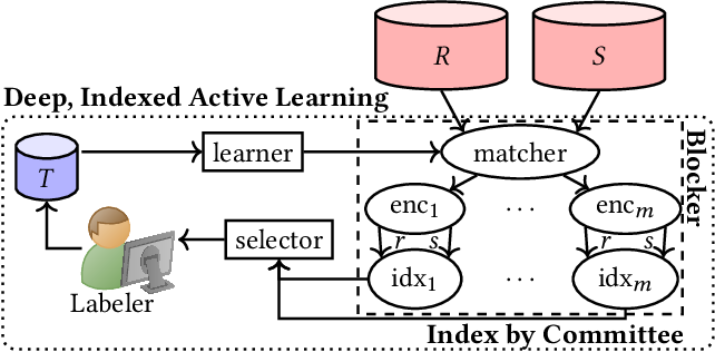 Figure 3 for Deep Indexed Active Learning for Matching Heterogeneous Entity Representations
