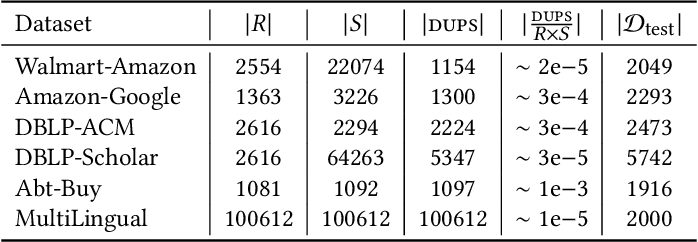 Figure 2 for Deep Indexed Active Learning for Matching Heterogeneous Entity Representations