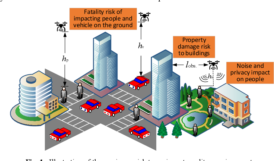 Figure 1 for Third Party Risk Modelling and Assessment for Safe UAV Path Planning in Metropolitan Environments
