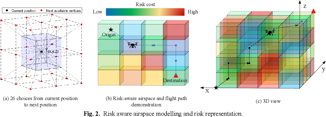 Figure 3 for Third Party Risk Modelling and Assessment for Safe UAV Path Planning in Metropolitan Environments