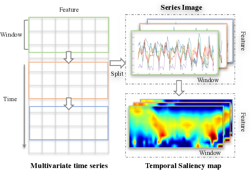 Figure 1 for Series Saliency: Temporal Interpretation for Multivariate Time Series Forecasting