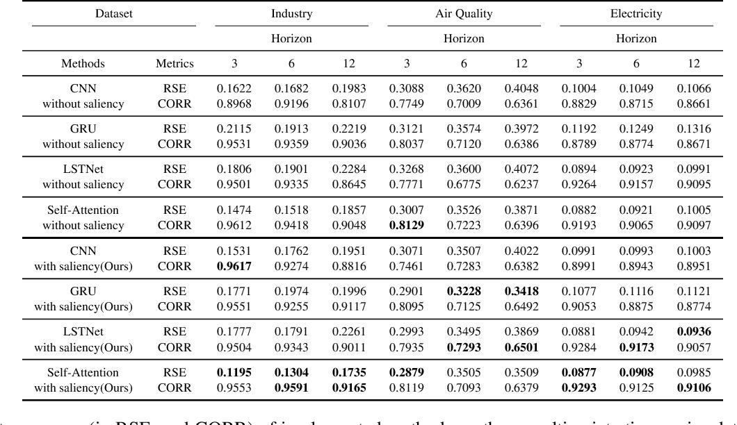 Figure 2 for Series Saliency: Temporal Interpretation for Multivariate Time Series Forecasting