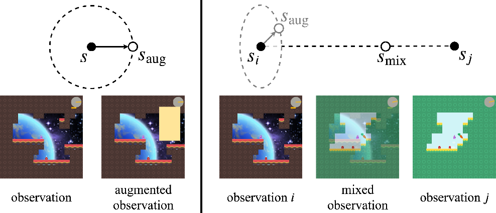 Figure 1 for Improving Generalization in Reinforcement Learning with Mixture Regularization