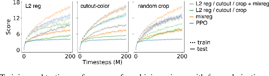 Figure 4 for Improving Generalization in Reinforcement Learning with Mixture Regularization