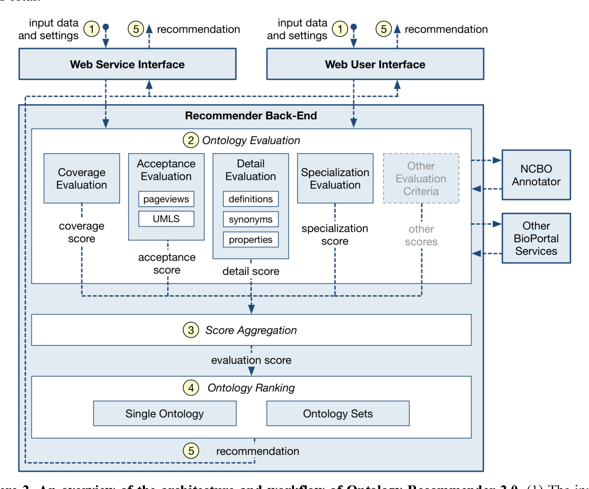 Figure 4 for NCBO Ontology Recommender 2.0: An Enhanced Approach for Biomedical Ontology Recommendation