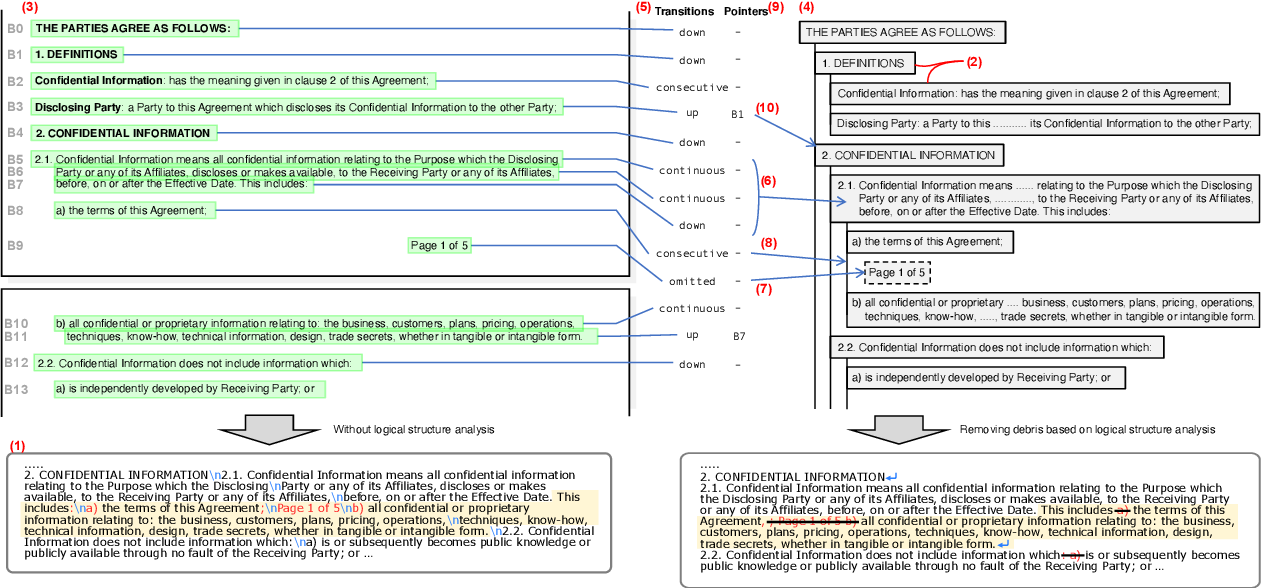 Figure 1 for Capturing Logical Structure of Visually Structured Documents with Multimodal Transition Parser