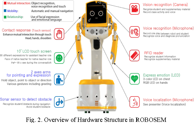 Figure 2 from Teaching assistant robot, ROBOSEM, in English