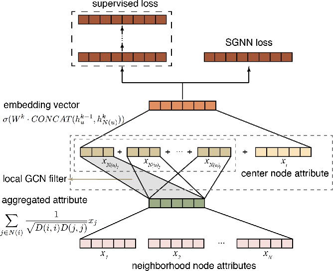 Figure 1 for Attribute2vec: Deep Network Embedding Through Multi-Filtering GCN