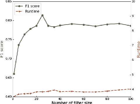 Figure 4 for Attribute2vec: Deep Network Embedding Through Multi-Filtering GCN