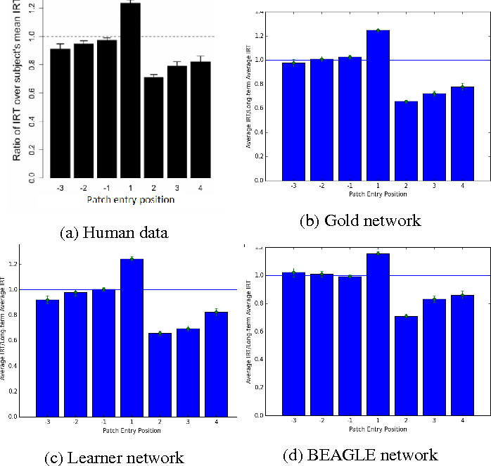 Figure 2 for Simple Search Algorithms on Semantic Networks Learned from Language Use