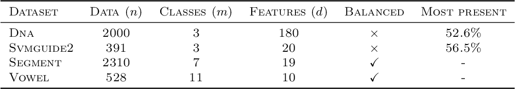 Figure 4 for Structured Prediction with Partial Labelling through the Infimum Loss