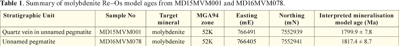 Figure 2 from Summary of results  Re-Os molybdenite dating of the