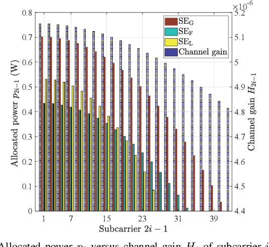 Figure 3 for Spectral and Energy Efficiency of ACO-OFDM in Visible Light Communication Systems