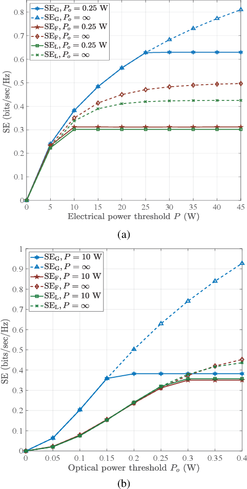 Figure 4 for Spectral and Energy Efficiency of ACO-OFDM in Visible Light Communication Systems