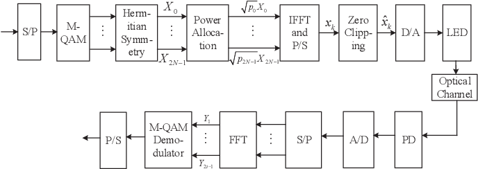 Figure 1 for Spectral and Energy Efficiency of ACO-OFDM in Visible Light Communication Systems