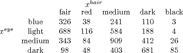 Table 2 from Word2Vec is a special case of Kernel Correspondence