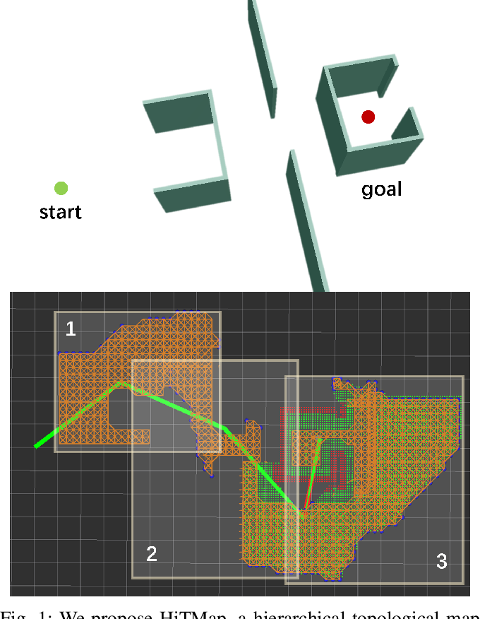 Figure 1 for HiTMap: A Hierarchical Topological Map Representation for Navigation in Unknown Environments