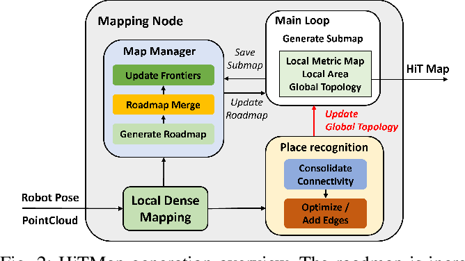 Figure 3 for HiTMap: A Hierarchical Topological Map Representation for Navigation in Unknown Environments