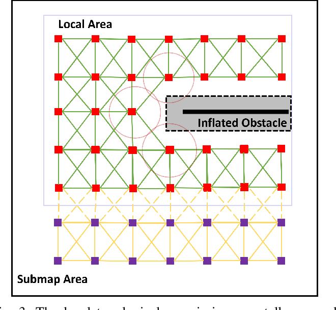 Figure 4 for HiTMap: A Hierarchical Topological Map Representation for Navigation in Unknown Environments