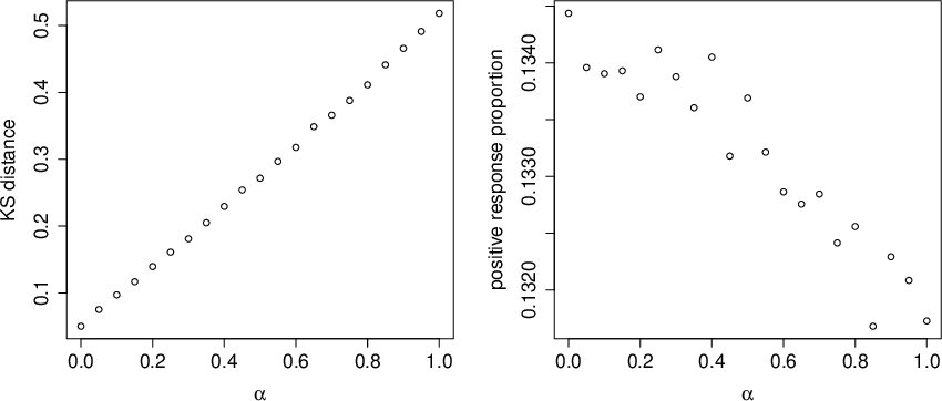 Figure 3 for Scalable Assessment and Mitigation Strategies for Fairness in Rankings
