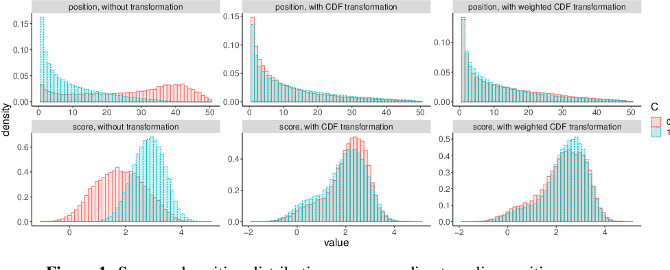 Figure 1 for Scalable Assessment and Mitigation Strategies for Fairness in Rankings