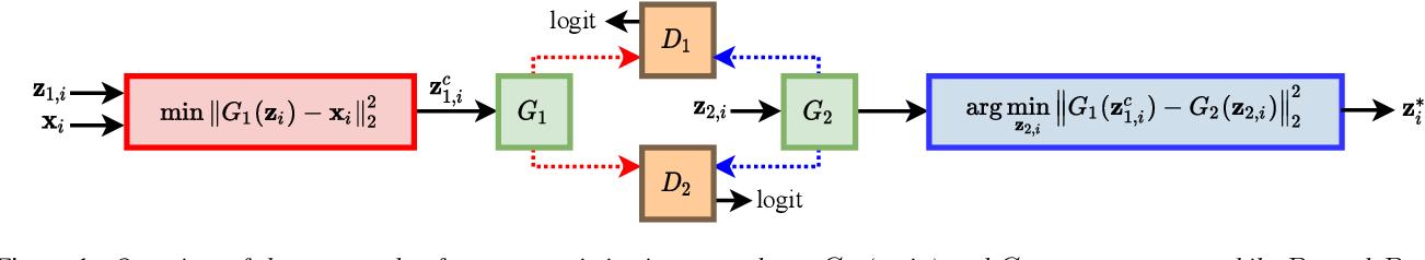 Figure 1 for Cyclic Defense GAN Against Speech Adversarial Attacks
